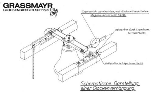 mecanism actionare clopot